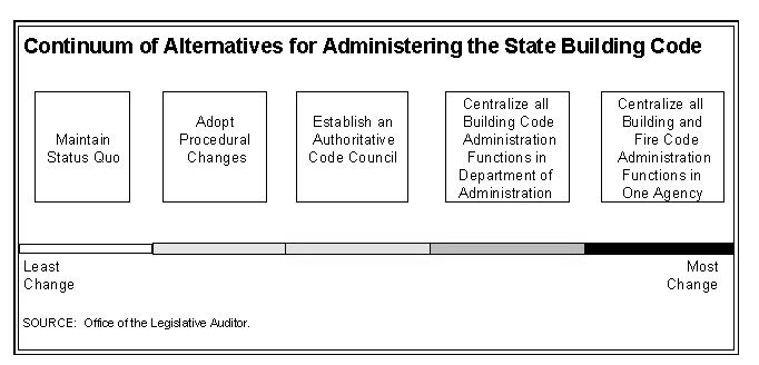 Continuum of Alternatives for Administrating the State Building Code